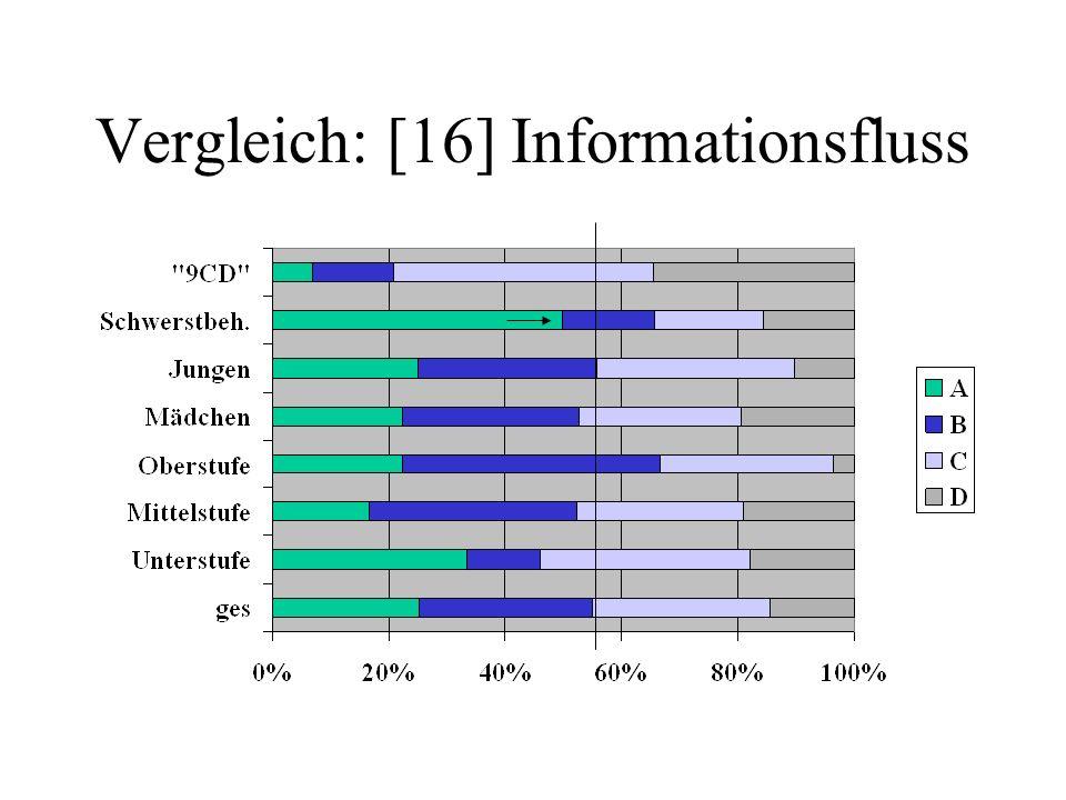 Vergleich: [16] Informationsfluss